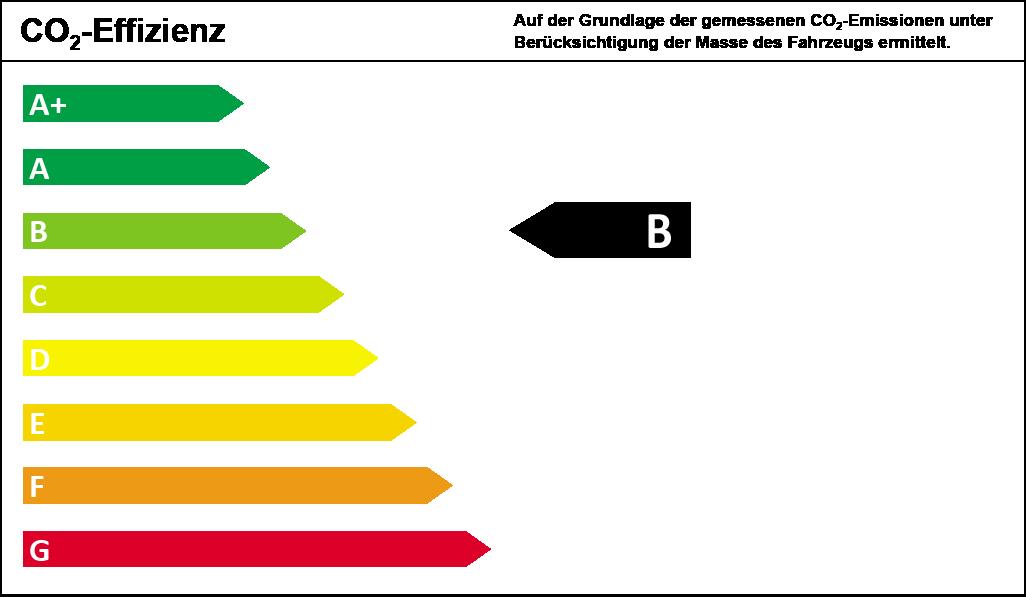 CO2-Effizienzklasse B
